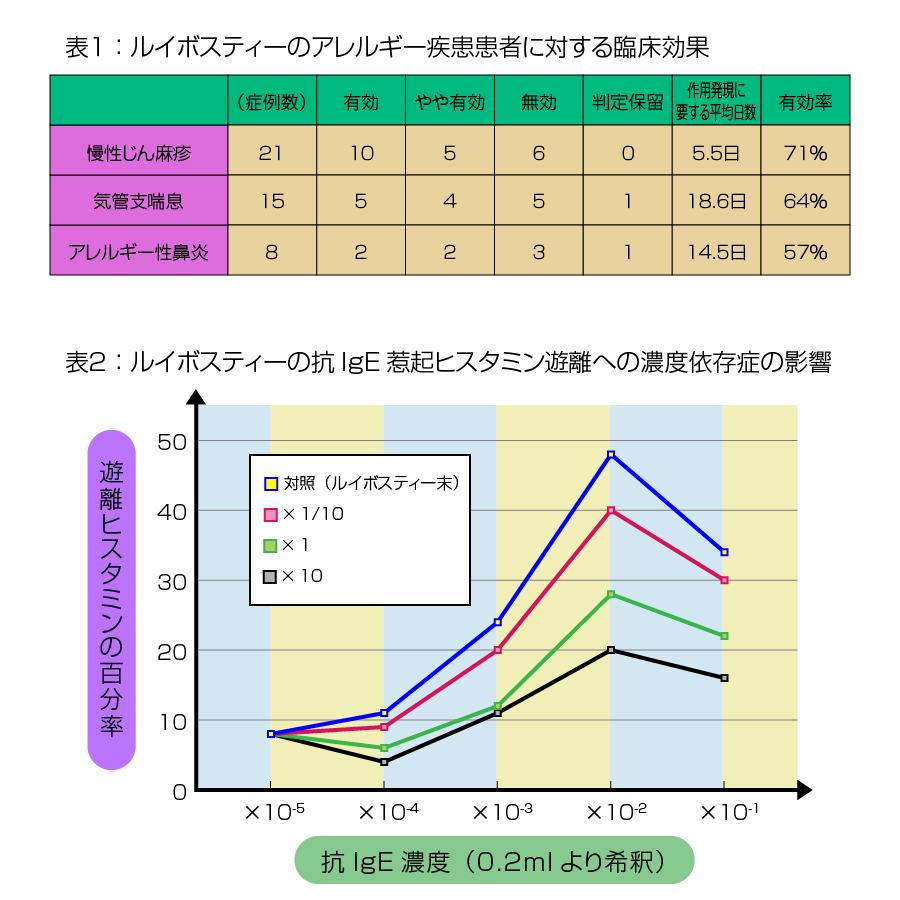 ルイボスティーの臨床結果の表とグラフ